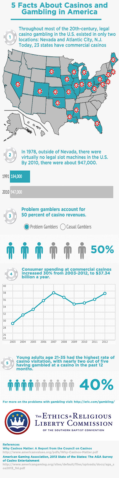 ERLC-casino-infographic